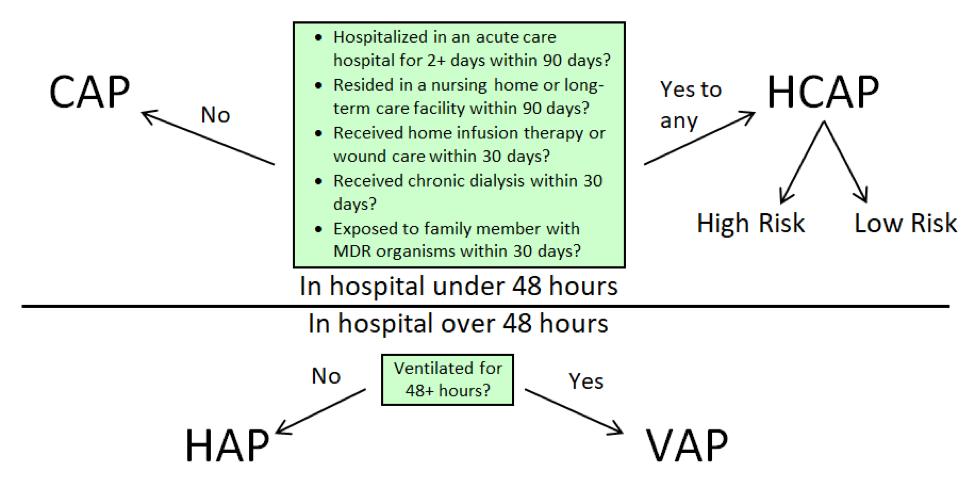 CAP vs HCAP vs HAP vs VAP